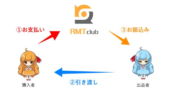RMT.clubのエスクローサービス「決済代行ナビ」で安全な取引ができる